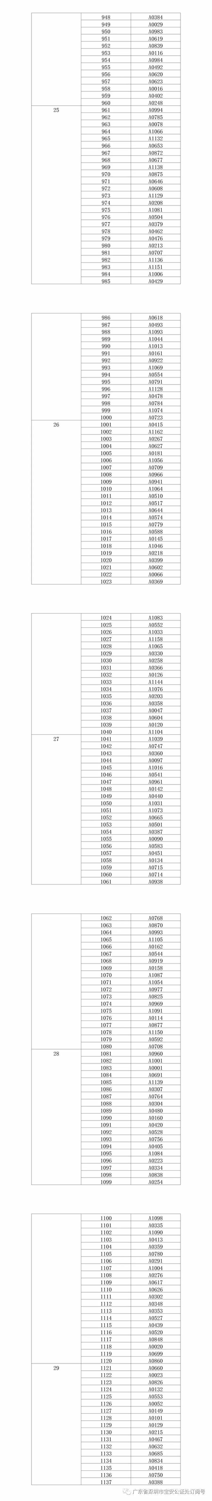 1177批无户选416套,宝安松风明月公证摇号结果出炉!