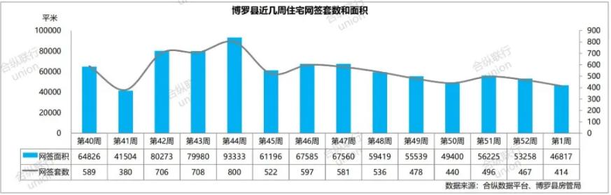 【楼市周报】惠州新房周成交4连跌!创8个月来最低一周
