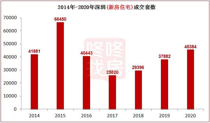 不是华润城,深圳卖第一的盘居然是它!2021还有这些网红盘要来