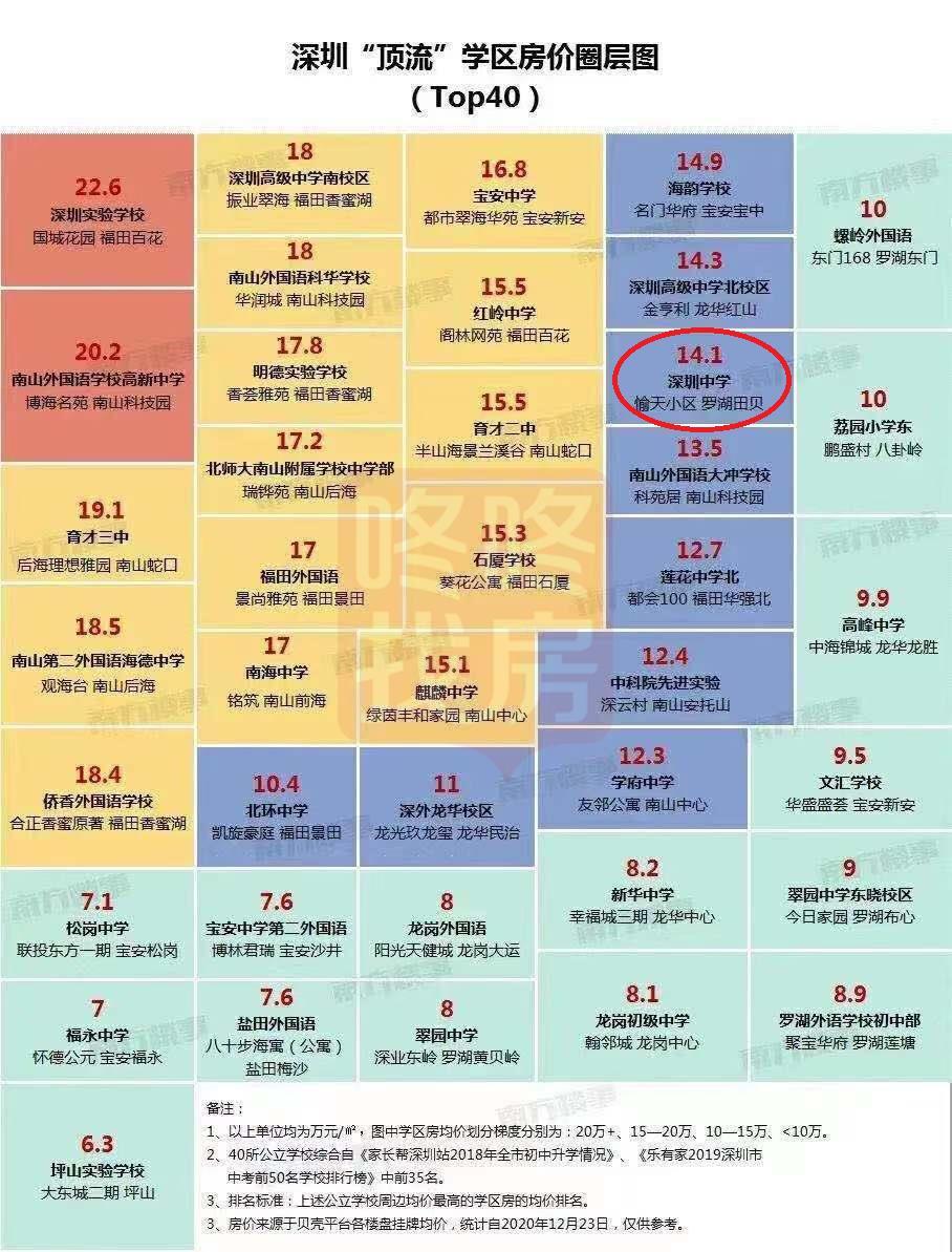 """深圳中学""""涅槃""""重生,年底成交冲量,需跑步入场"""