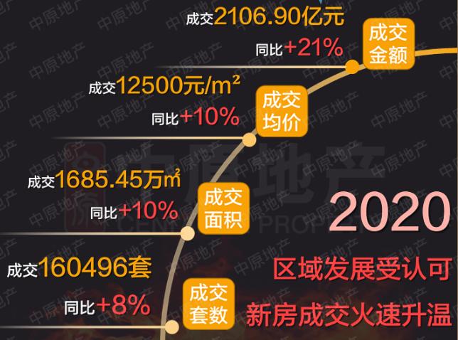 超16万套,均价1.25万/平!2020年惠州新房成交创新高