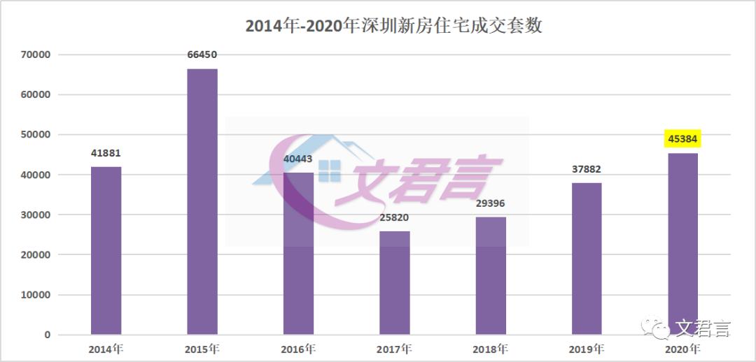 2020土拍太猛!涨幅309.5%,3家外来房企进深!