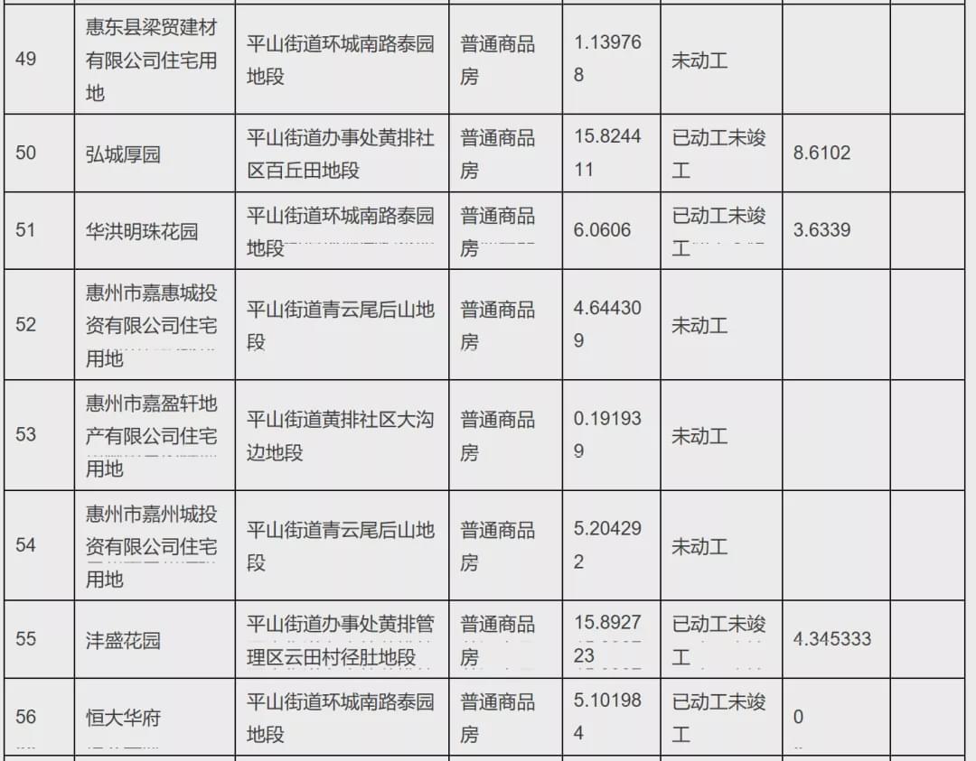 165个项目!大亚湾、惠东存量住宅用地项目官方清单来了!