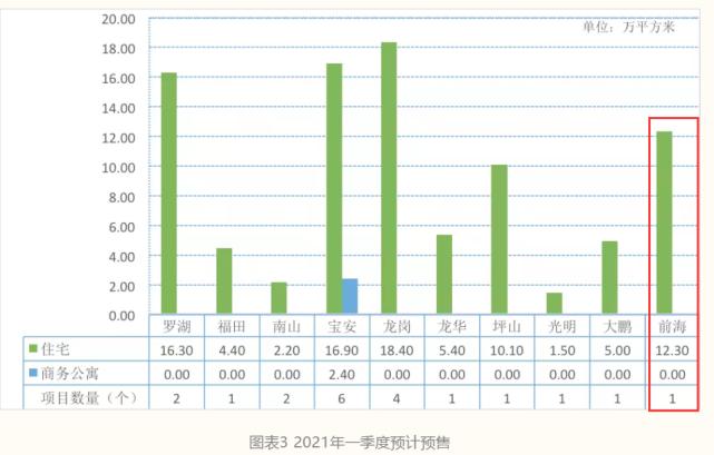 一份数据,透露了深圳楼市未来走向