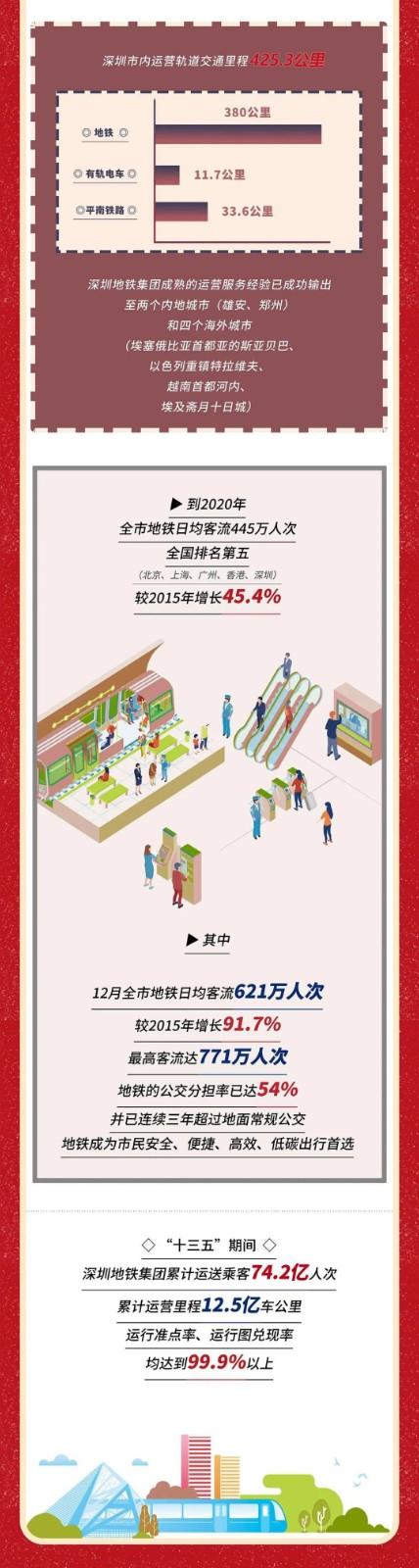 揭秘!十三五期间,深圳开通6条地铁新线、多个片区首通地铁