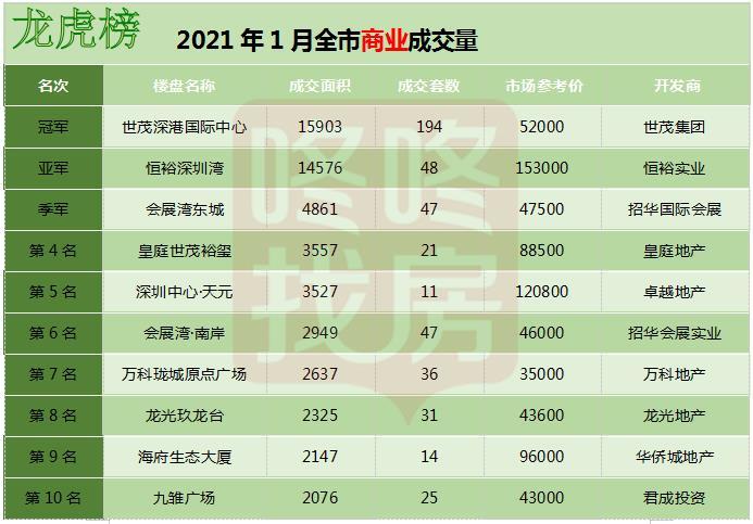 万科启城家园荣获2021年1月深圳楼盘龙虎榜冠军!