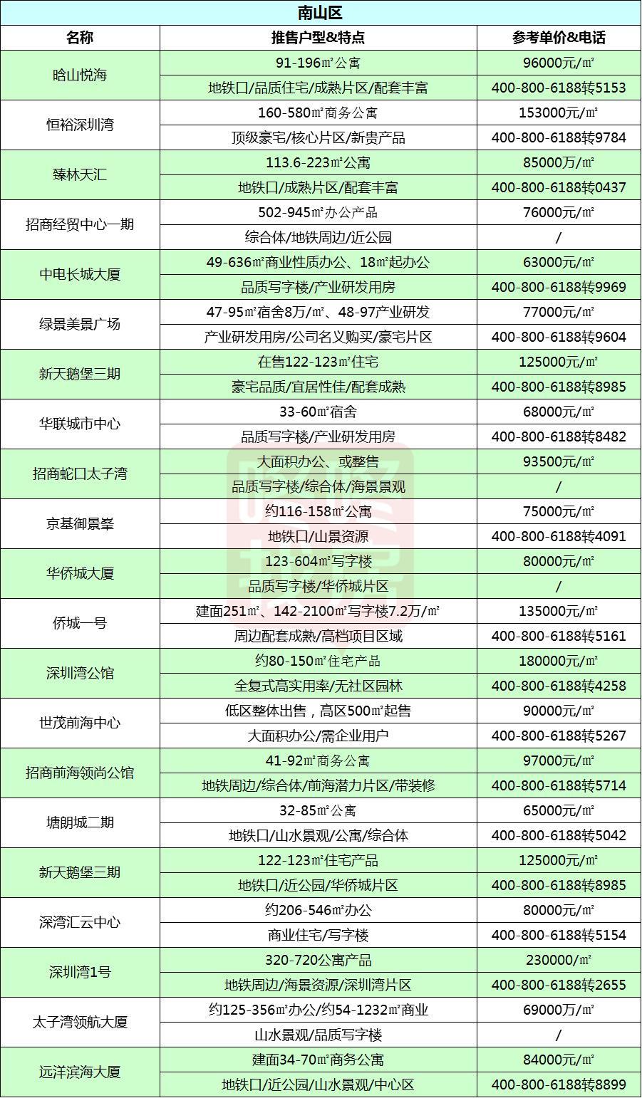 最新资讯 2月深圳在售新盘价格表曝光
