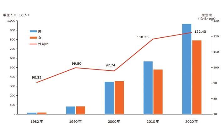 深圳人口分布_深圳人口分布图解读:宝安人最多、人才值两高区