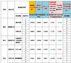 有房源报价降了5%!刚刚, 深圳1月热点房源报价观察表出炉-咚咚地产头条