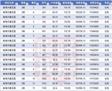 均价11.2万/㎡推1003套 龙光前海天境获批预售(附价格)
