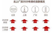 深圳房产可买下半个美国?泡沫要破了吗?-咚咚地产头条