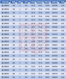 均价6.5万/㎡推368套 富士君荟苑、富士君悦府获批预售(附价格)