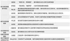 置业蓝图,深圳各区未来5年都将发力哪些片区?