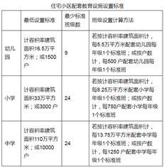 惠州新小区须按标准建学校,不兑现不发证!下月实施
