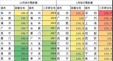 """2021牛年楼市""""小阳春""""真来了-咚咚地产头条"""