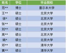 """超4成博士,还有博士后!深圳中学新入职教师阵容太""""强大"""""""