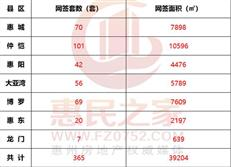 2月25日惠州住宅网签365套 各县区无新增供应-咚咚地产头条
