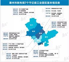 重点项目砸750亿、建成惠州北站......2021,惠州这样干!