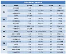 新盘预告:新房二手房调控频出 近期深圳18盘待入市-咚咚地产头条