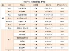"""深圳公寓要""""逆袭""""、卖一套少一套?你想多了…(附80在售公寓)"""