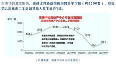 """深圳2月份网签量环比近""""腰斩""""!新政持续发酵 卖家预期显分化"""
