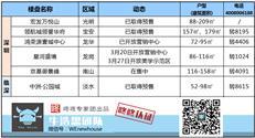 周末楼市:深圳排查1772亿经营贷 本周2盘入市