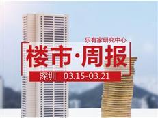 3月第3周,深圳一二手住宅成交双双下滑,去化周期降到历史新低-咚咚地产头条