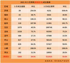 一枝独秀,3月深圳成交5305套新房住宅-咚咚地产头条