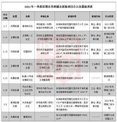 速看,深圳97个旧改项目最新进度来了!白石洲、沙井金蚝小镇…