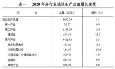 东莞2020经济数据:户籍人口263.88万,房地产投资增长9.3%