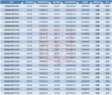 均价6.8万/㎡推1210套住宅 壹成中心2区获批预售(附价格)