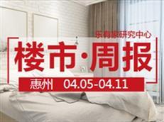 4月第2周:惠州一手住宅网签2494套,环比下降14.8%