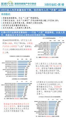 """【红黑榜】3月行业人均开单量有所下降,仍有牛人月""""开单""""68宗-咚咚地产头条"""