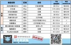 周末楼市:深圳本周1盘入市 二季度多个项目将推