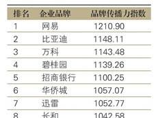 2020年粤港澳大湾区上市企业品牌传播力500强榜单发布-咚咚地产头条