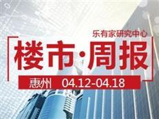 4月第3周:惠州一手住宅网签2429套,环比下降2.6%