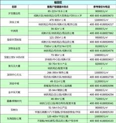 建议收藏!4月深圳在售新盘价格表曝光
