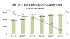 2020惠州统计公报公布!去年房地产投资1253亿,增9%