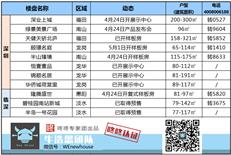 周末楼市:深圳本周有多个新盘更新动态,市场将在沉寂中爆发?