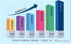 瞄准世界前十,深圳开启通往4万亿级城市之路-咚咚地产头条
