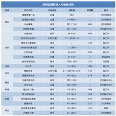 新盘预告:市场进入博弈阶段 近期深圳22盘待入市