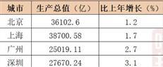看2020经济公报:深圳GDP离北京、上海,还差约1个东莞