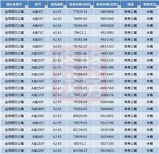 均价9万/㎡推532套 深物业金领获批现售(附价格)