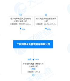 深深房斥资4.5亿元收购恒大惠州临深项目51%权益