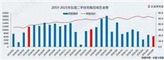 91个小区下降,450个小区上涨!东莞最新房价曝光-咚咚地产头条