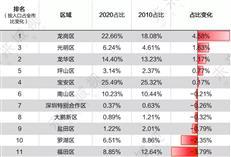 深圳换房等于押身家,为什么这次锁定福田?