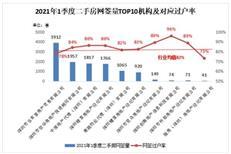 2021年1季度深圳二手房网签过户率82%,快看看哪家机构网签率高!-房网地产头条