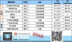 周末楼市:深圳本周3个住宅项目入市 总价309万起坪山上车