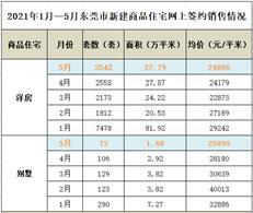 东莞5月最新房价数据出炉!-房网地产头条