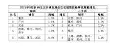 谢逸枫:重庆银川北京广州领涨 深圳首次下跌0.1% 你开心吗?-房网地产头条